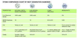 ngd-chart-1